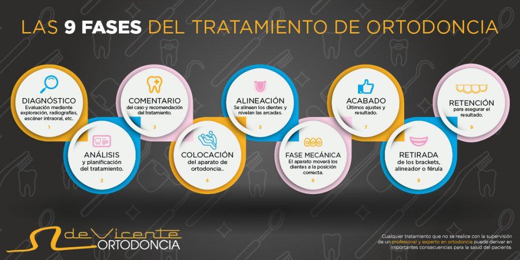 infografía de los nueve pasos que se siguen en un tratamiento de ortodoncia